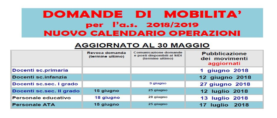 NUOVO CALENDARIO OPERAZIONI MOBILITA' DOCENTI E ATA A.S. 2018-19