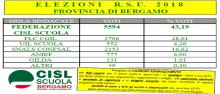 Elezioni RSU 2018 CISL SCUOLA BERGAMO